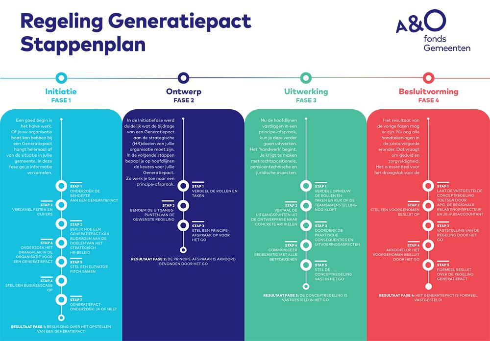 AO fonds Gemeenten toolkit stappenplan visual 1000