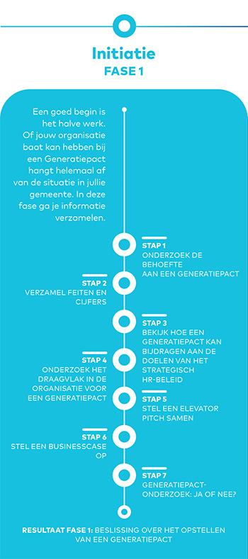 Generatiepact Initiatie Fase1