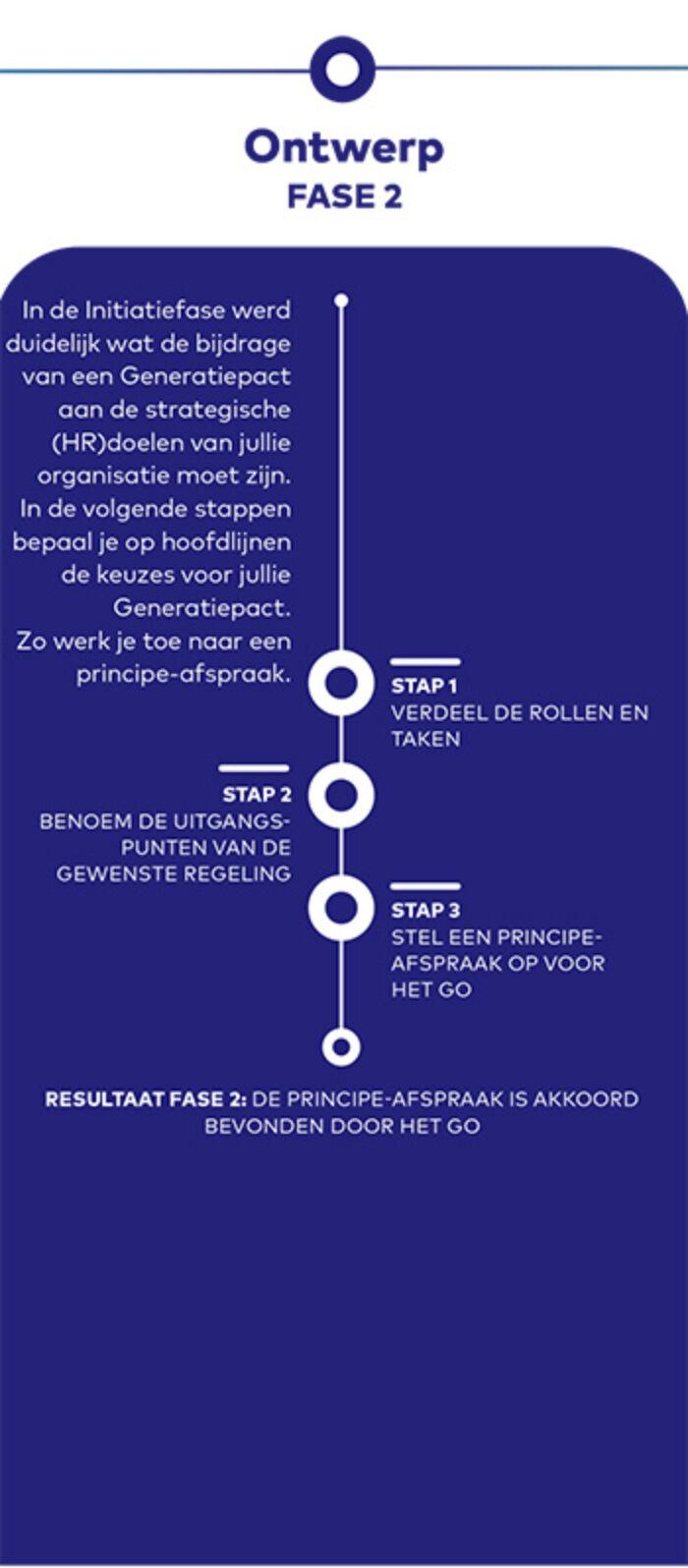 Generatiepact Initiatie Fase2