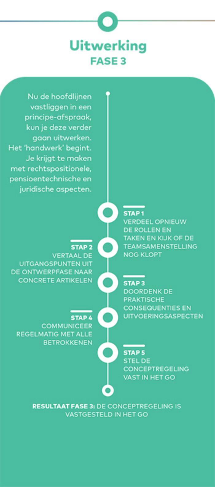 Generatiepact Initiatie Fase3